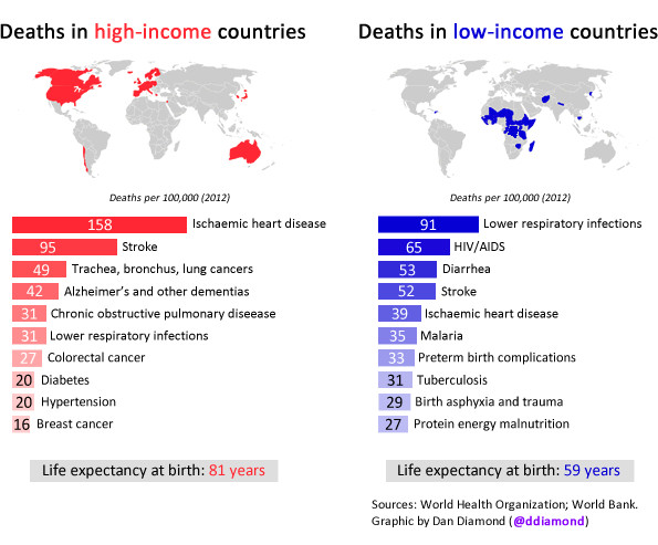 How We Die In The US Versus How People Die Abroad Vox - Which is the poorest country in the world 2015