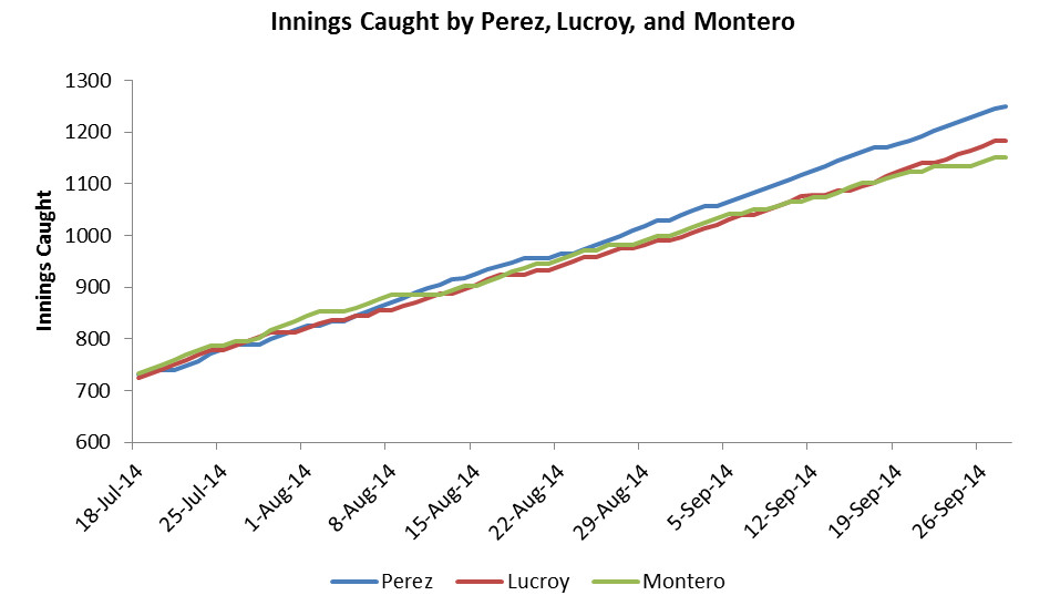Innings Caught by Perez, Lucroy, and Montero
