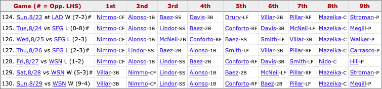 Mets most recent lineup: Villar (3B), Nimmo (CF), Lindor (SS), Alonso (1B), Conforto (RF), Baez (2B), Pillar (LF), Mazeika (C), Pitcher's spot.