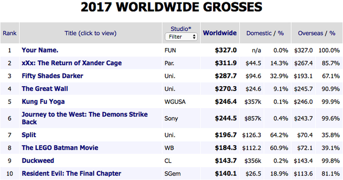 2017 39 s highest grossing movies so far offer a fascinating glimpse at hollywood s future vox - Box office mojo worldwide ...