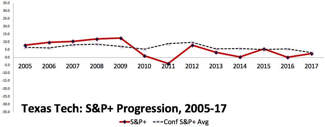 2017 Texas Tech S&P+ progression