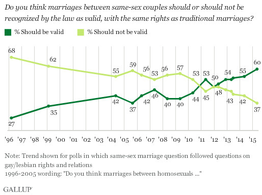 Samesex Marriage In The Us Explained  Vox Gallup Samesex Marriage