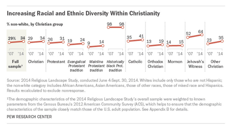 Pew Research Center