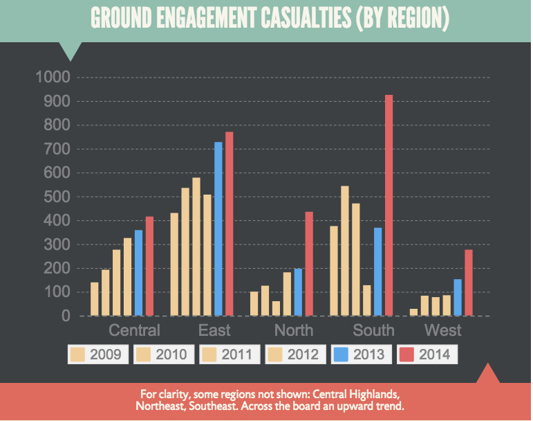 afghanistan casualties 2014