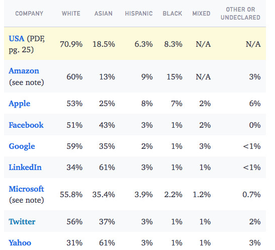 Diversity of Tech Companies by the Numbers: 2015 Edition