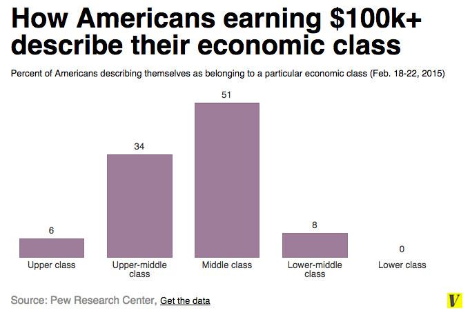 Rich americans class