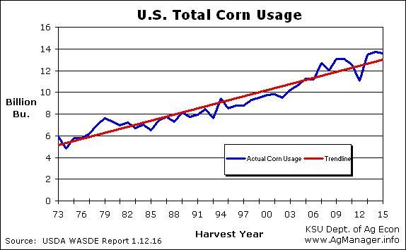 US total corn usage