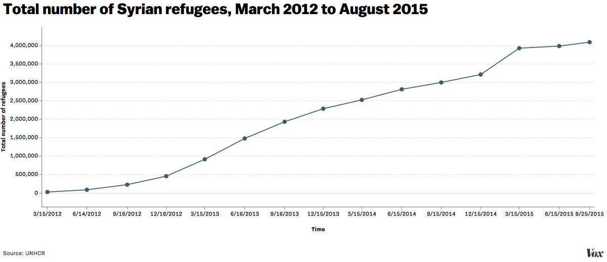 syrian refugee population goes from around 20,000 to 4,000,000 in just three and a half years