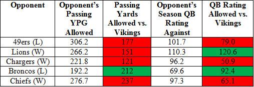 Vikings pass o