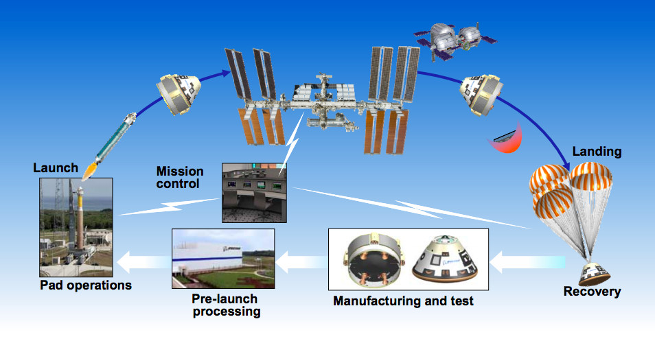 A diagram showing the Starliner's mission profile.