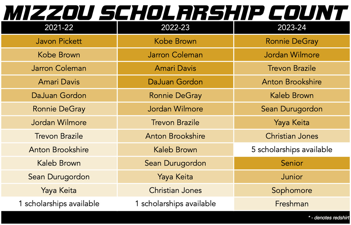 mizzou basketball scholarship count 7-2-21