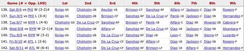Marlins most recent lineup: Rojas (SS), Chisholm Jr. (2B), De La Cruz (CF), Sanchez (RF), Brinson (LF), Panik (1B), Jackson (C), Alvarez (3B), Pitcher's spot.