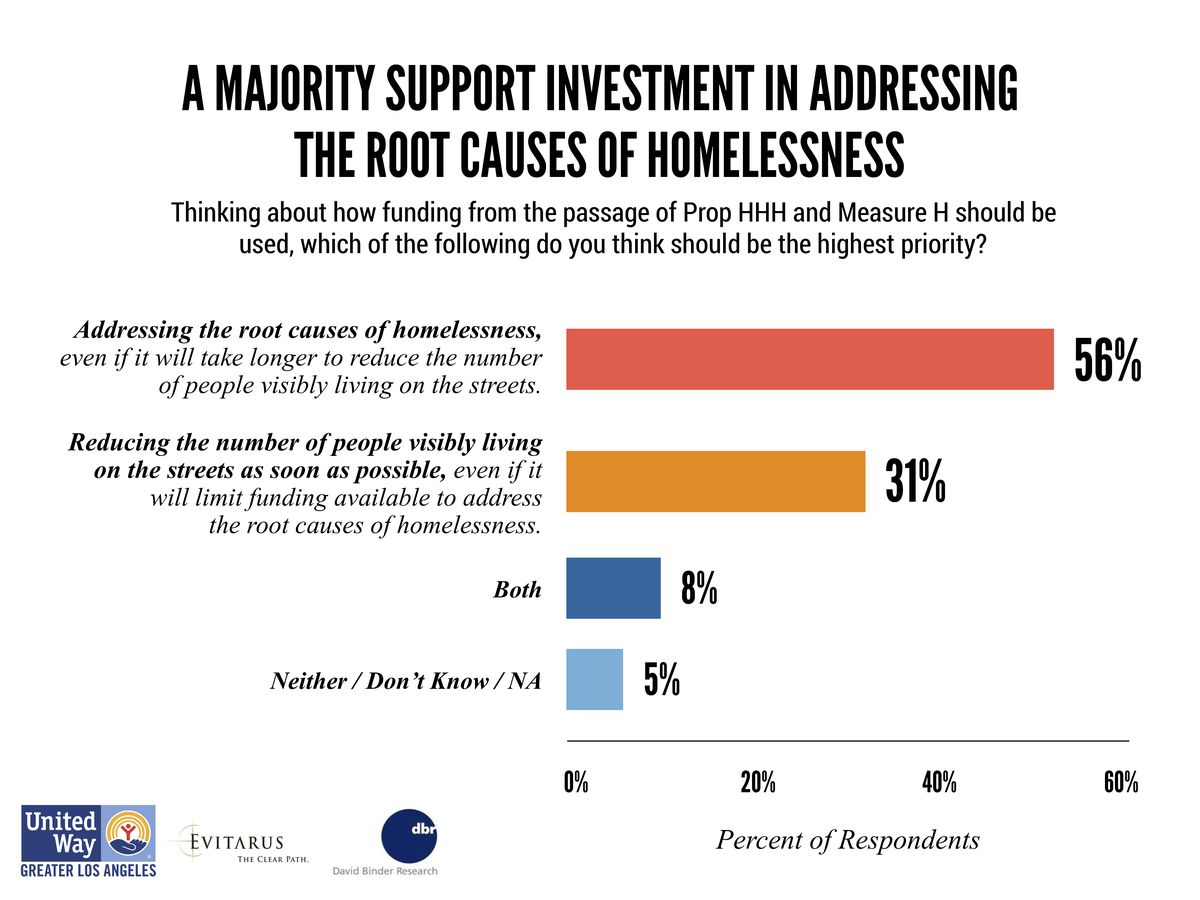 homeless solutions poll