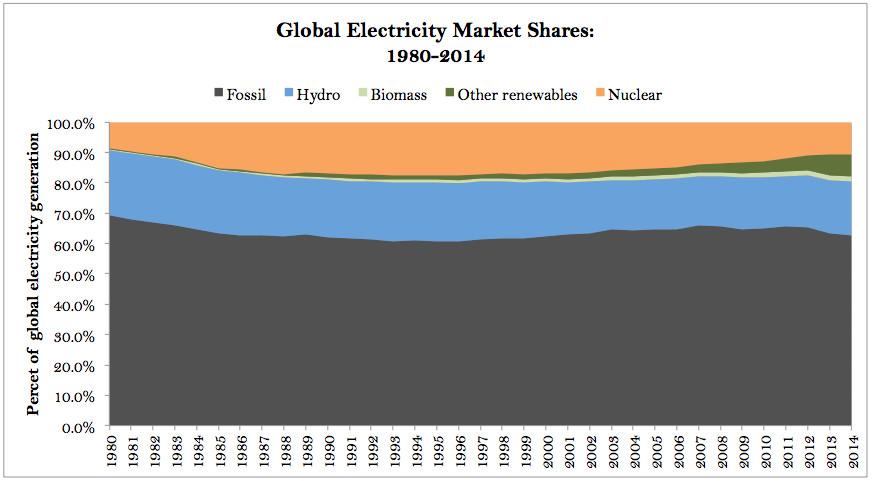 global electricity market shares, 1980-2014