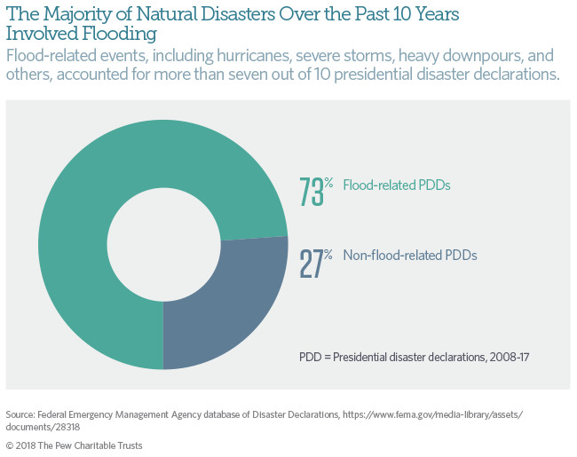 Flooding is by far the most common reason for presidential declarations of disaster.