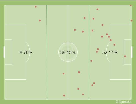 Bale Ramsey