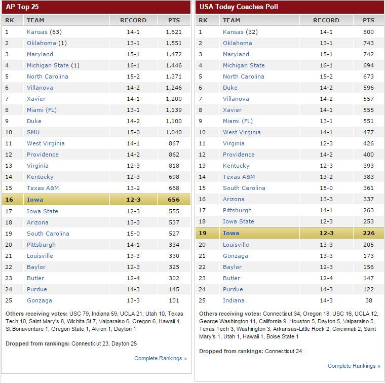 Iowa hoops 1.11.16 rankings