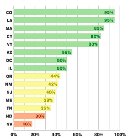The percentage of school ratings that are based on measures seen as likely to encourage a focus on all students, based on states' ESSA plans. (Fordham Institute)