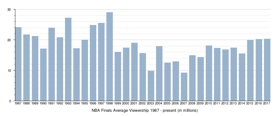 f81ba765 Let's face it, NBA fans love the hell out of superteams despite what  sportswriters think is boring. A chart from Wikipedia: