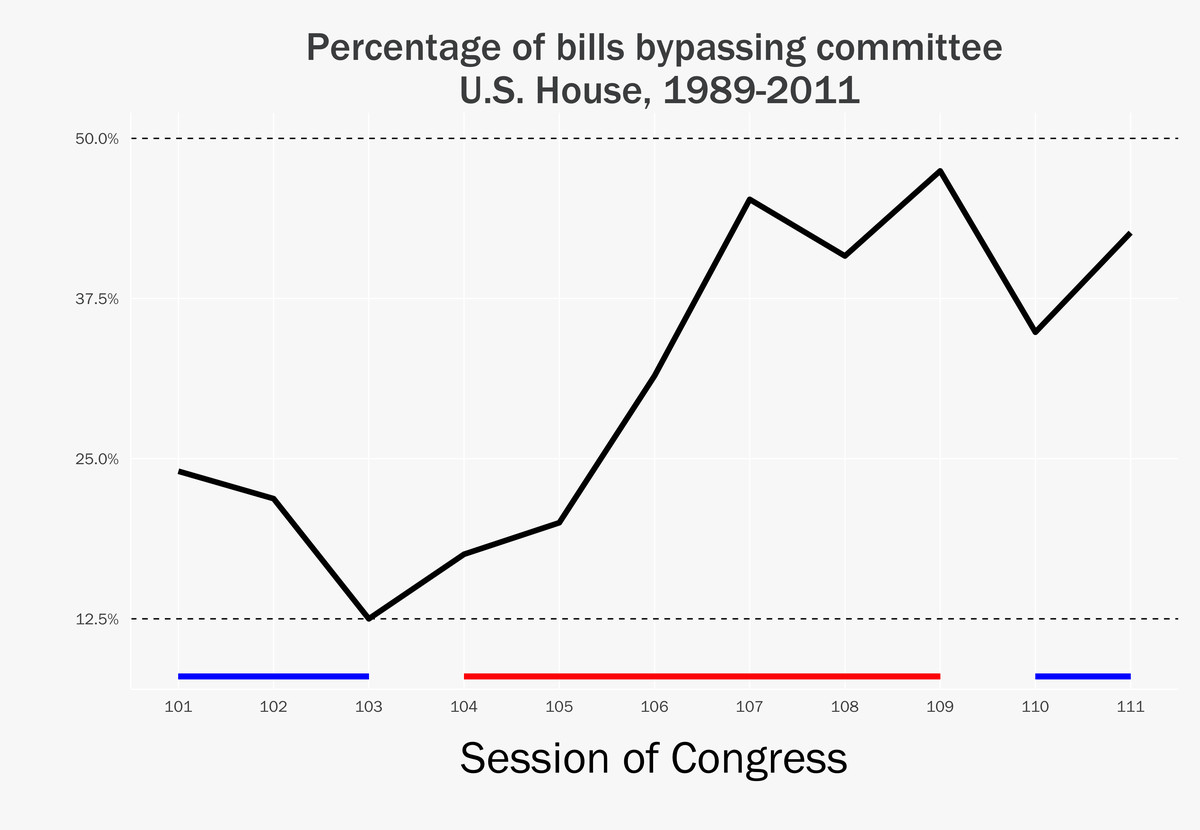 """Graphic by Lee Drutman, Source: William Bendix, """"Bypassing Congressional Committees"""""""