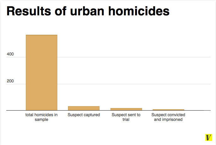Updated urban homicides chart