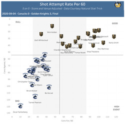 On-Ice Shot Attempt Rate per 60, 5 on 5