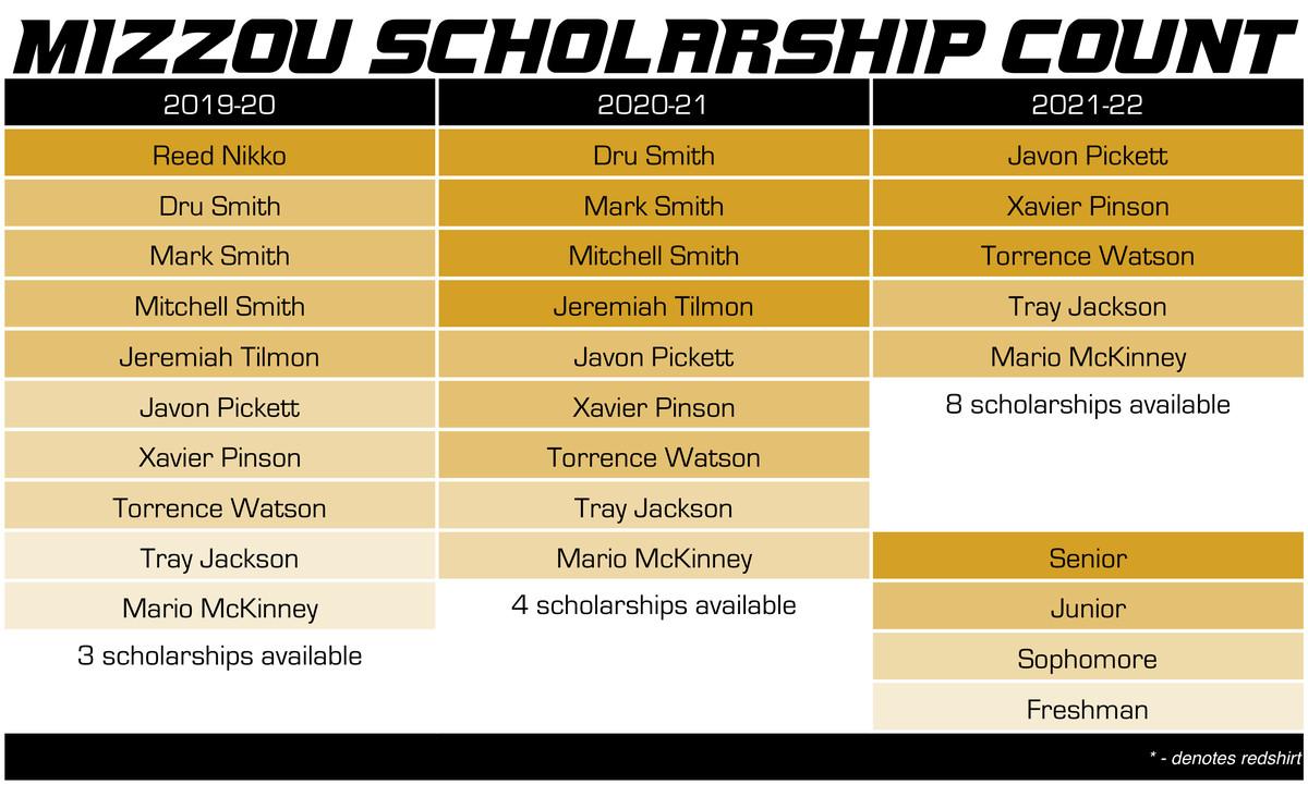 mizzou basketball scholarship count 4-12-19