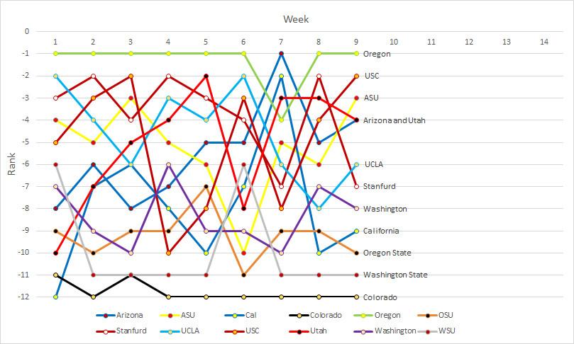 Pac-12 rankings- Week 09a