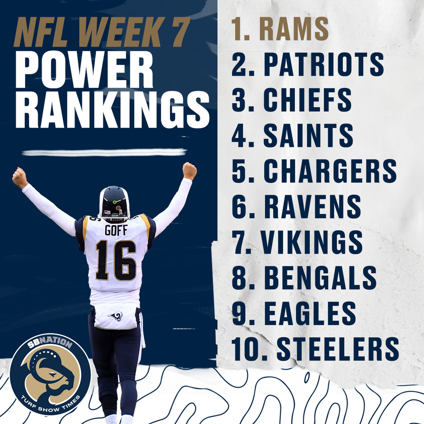 0137cbbb 2018 NFL power rankings, Week 7: LA Rams, on top - Turf Show Times