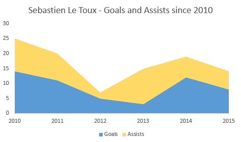 le toux goals and assists