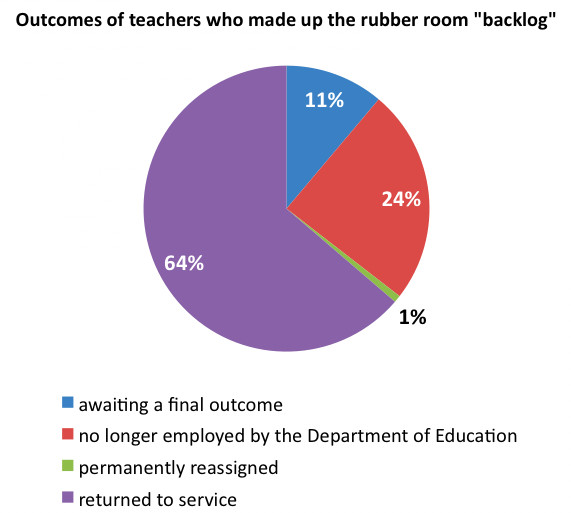 Data released by the Department of Education today.