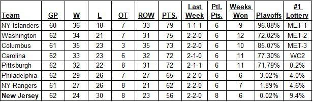 Metropolitan Division Standings as of February 24, 2019