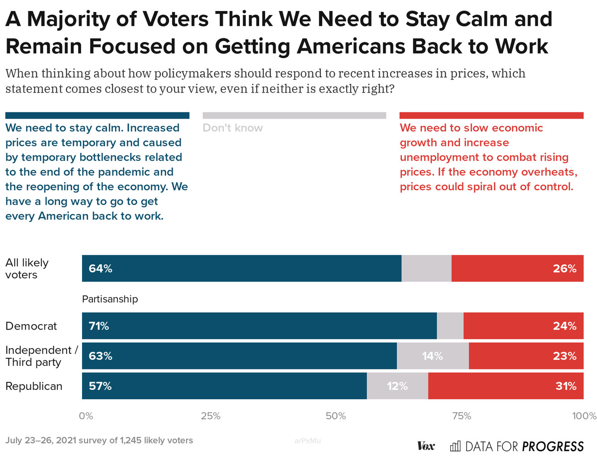 A chart showing most voters think policymakers should stay calm.