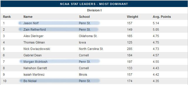 Wrestling No 1 Penn State Dominates Most Dominant