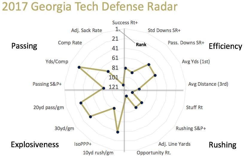 2017 Georgia Tech defensive radar