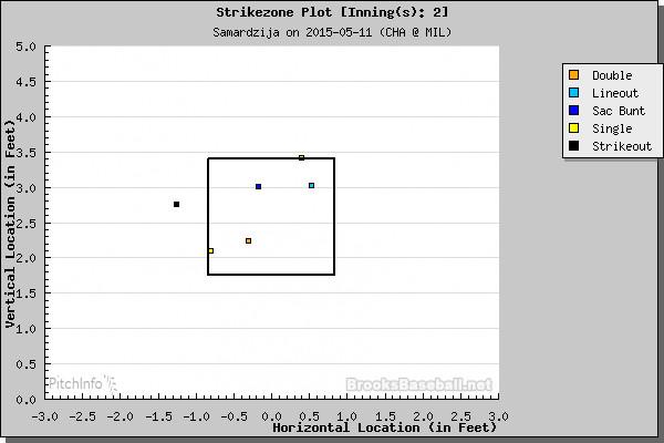 2nd inning pitch tracker Shark vs. Brewers