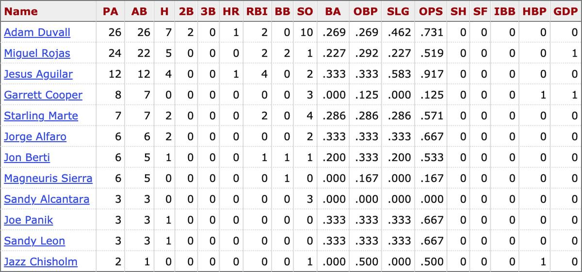 MLB career stats for active Marlins players vs. Aaron Nola