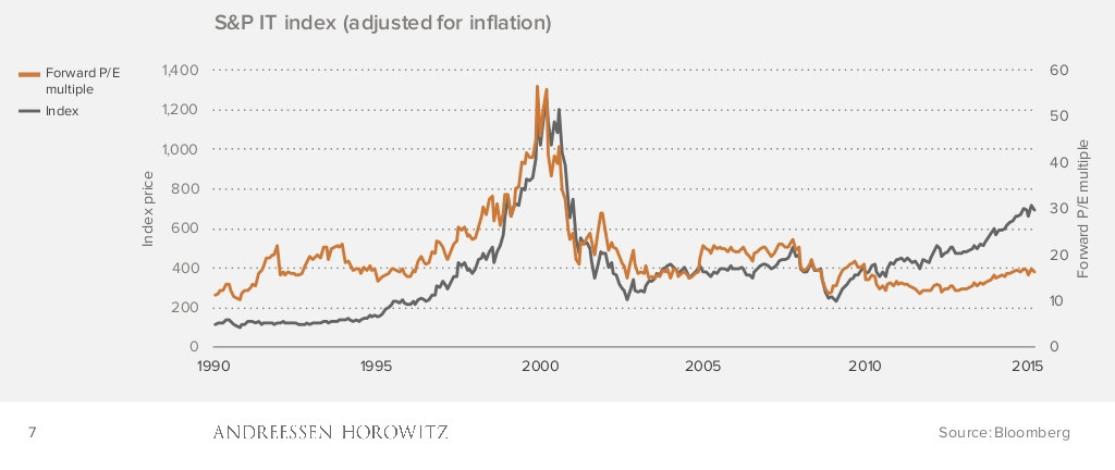 4 Charts That Show How Today S Tech Boom Is Different From The 1990s Vox