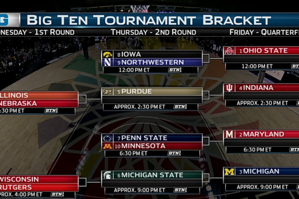 Big Ten Women's Basketball Tournament 2017: Bracket, TV ...