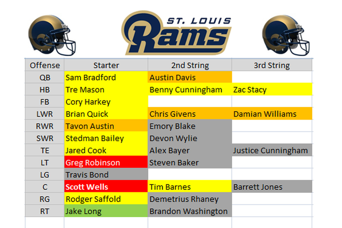 Rams Depth Chart Pff Grades Out St Louis As Overwhelmingly Average Turf Show Times