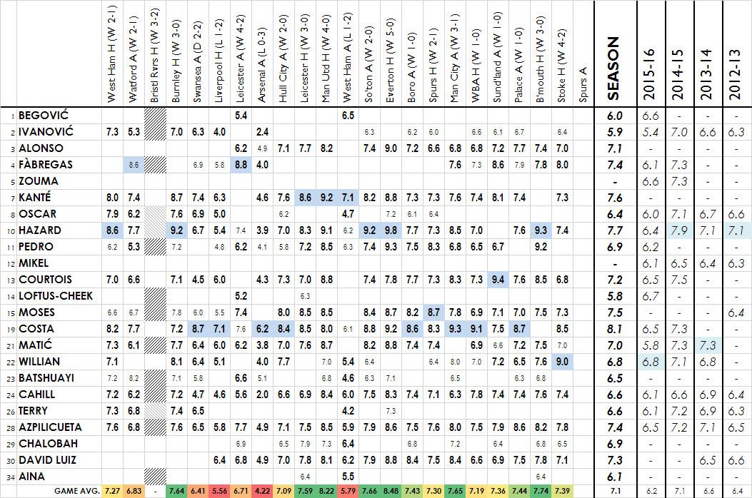 2016-17 premier league - spurs a