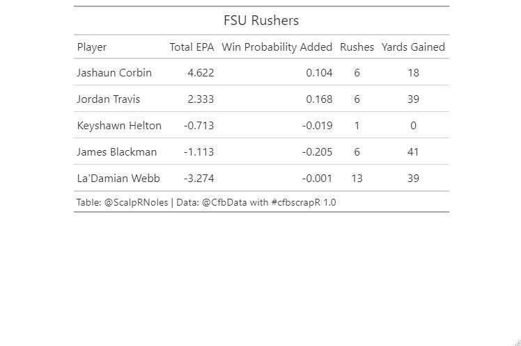 FSU Rushing | Data: @CFB_Data via @cfbscrapR | Figure: Jason DeLoach (@ScalpRNoles)