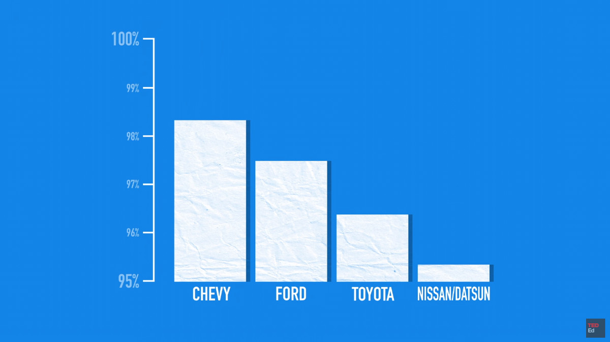 A chart used by Chevrolet in a car advertisement.
