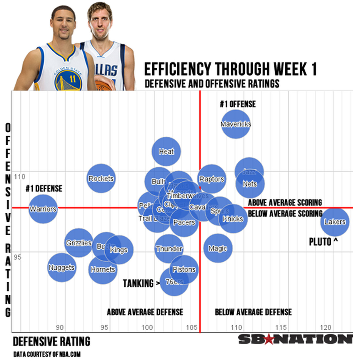 NBA Power Rankings: Warriors, Rockets Show West Is More