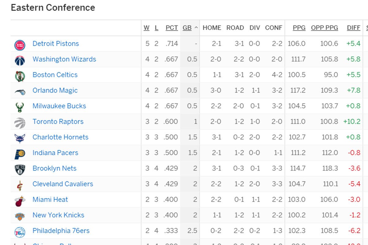 Detroit Pistons Sit Atop Eastern Conference Standings Detroit Bad Boys