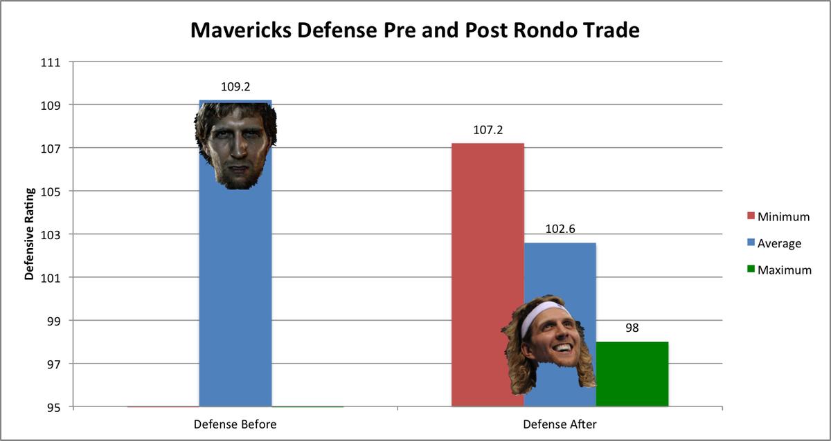 Defense pre-and-post Rondo