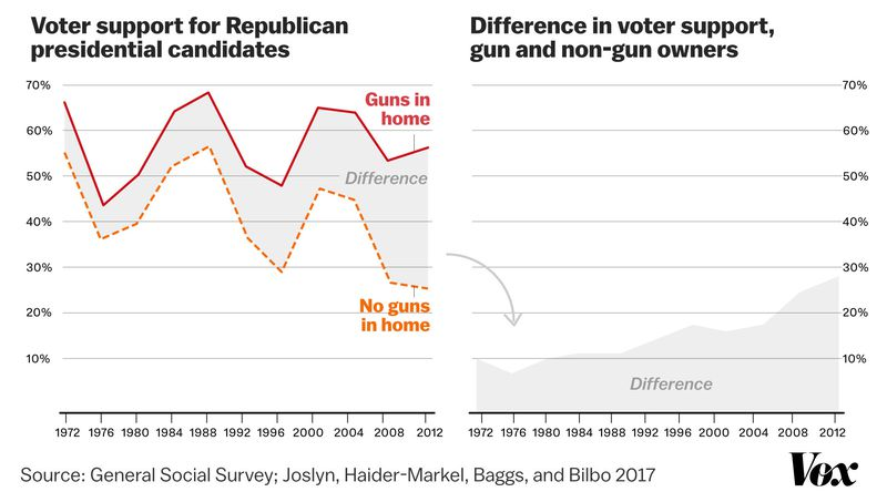 Gun owner and non-owner voting
