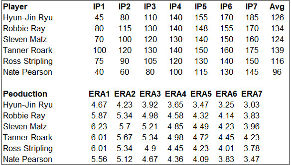 2021 SP projection data inputs updated