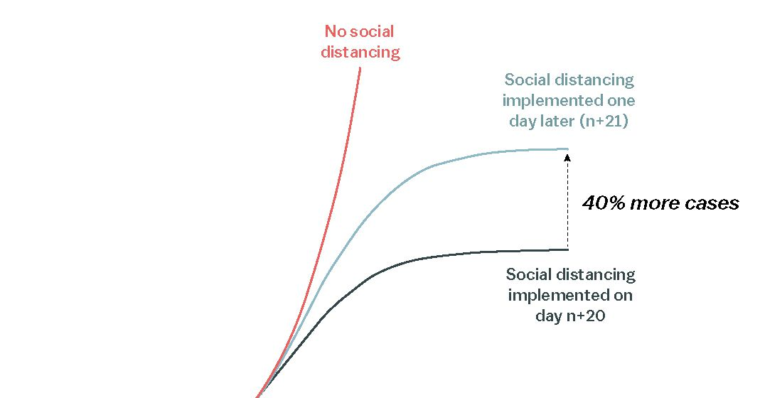 coronavirus  the math behind why we need social distancing