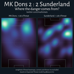 The majority of MK Dons' threat came from the wide areas in behind Sunderland's full-backs